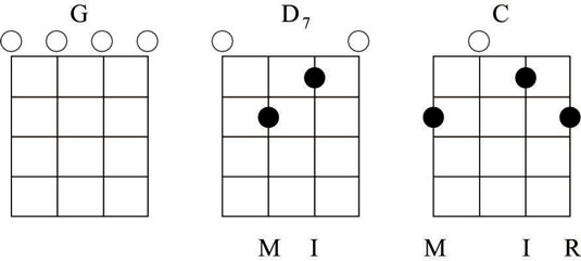Chord diagrams for G, D7, and C chords.