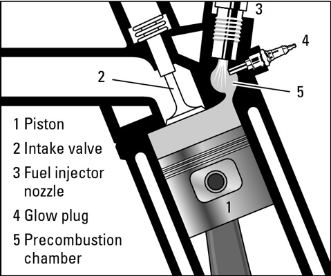 Glow plugs provide extra heat to burn fuel more efficiently.