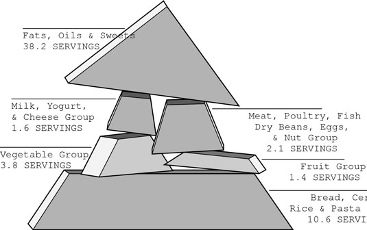 Take a look at the Actual Consumption Pyramid.