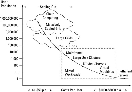 Cloud computing economies of scale.