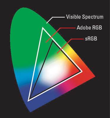 The Adobe RGB color space incorporates more colors than sRGB.