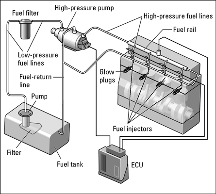 A common rail fuel injection system.