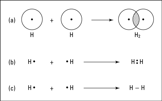 The formation of a covalent bond in hydrogen.