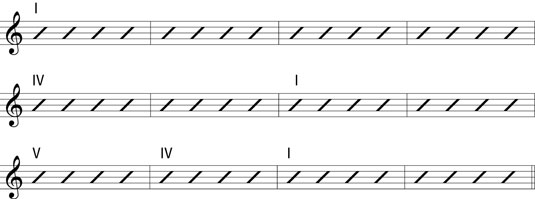 The 12-bar blues using Roman numerals to represent chords in a key.