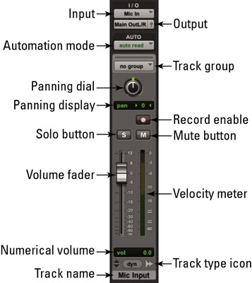 The channel strip in a software or digital mixer lets you control your signal in many ways.