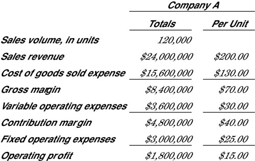 Internal profit and loss (P&L) report highlighting profit drivers.