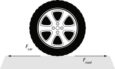 Equal forces acting on a car tire and the road during acceleration.