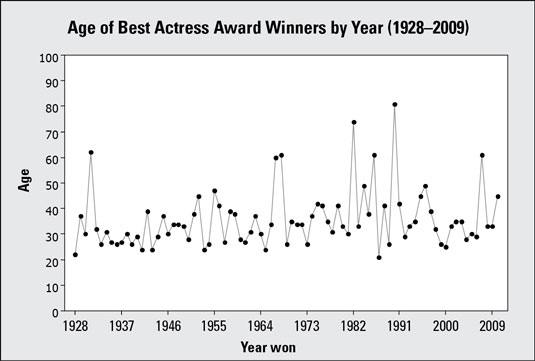 Time Chart #1 for ages of Best Actress Academy Award winners, 1928–2009.