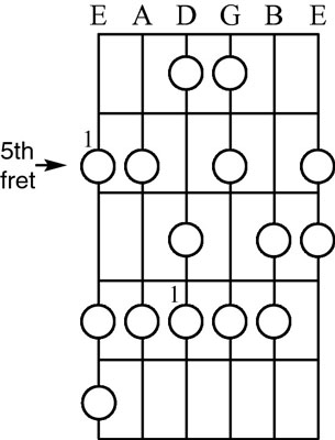 The A melodic minor ascending scale.