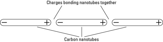 Carbon nanotubes bonded together with van der Waals force.