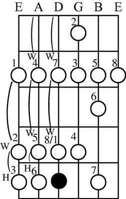 Play this pattern in reverse order for a descending melodic minor scale.