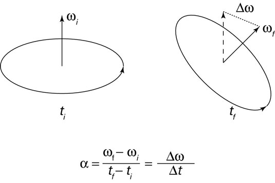 Angular acceleration perpendicular to the <i>instantaneous</i> angular velocity tilts the axis of r