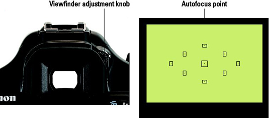 Roll the little knob to set the viewfinder focus for your eyesight.
