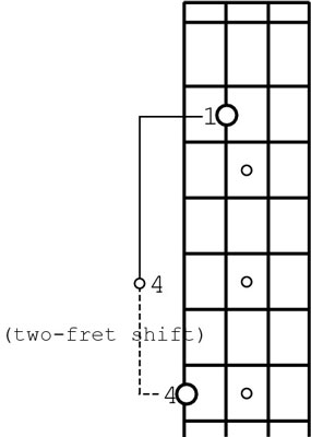 The relationship of the notes in the handspan-plus-two-frets method.