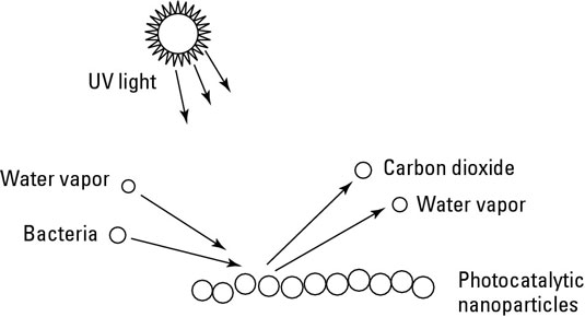 Photocatalytic nanoparticles breaking down bacteria.