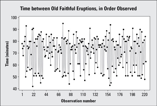Time chart showing time between eruptions for Old Faithful geyser (<i>n</i> = 222 consecutive obser