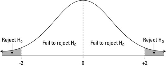 Decisions for H<sub>a</sub>: not-equal-to.