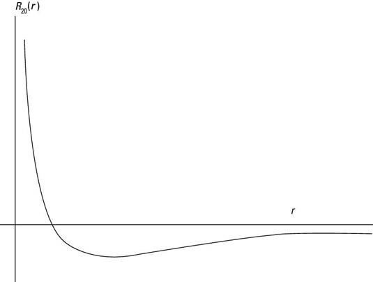 R<sub>20</sub>(<i>r</i>).