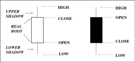 The candlestick form emphasizes the open and the close.