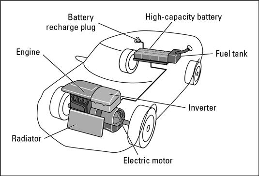 A plug-in hybrid.