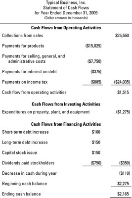 The statement of cash flows &#8212; using the <i>direct method</i> for presenting cash flow from op