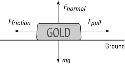 The forces acting on a bar of gold.