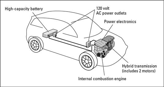 A two-mode hybrid.