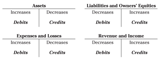 Rules of Debit and Credit  Journal Entries - Accounting