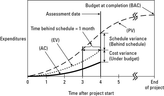 The difference between <i>planned</i> and <i>actual</i> expenditures up to the date of the report i