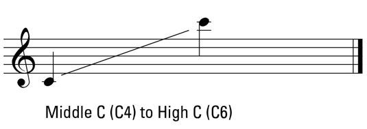 Soprano range.