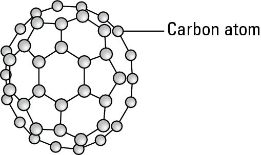 The structure of a buckyball.