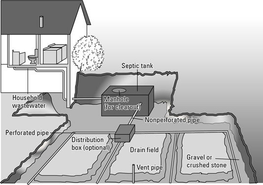 How to care for your septic system for How to build a septic system