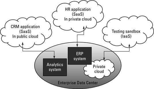 An enterprise hybrid SaaS environment.