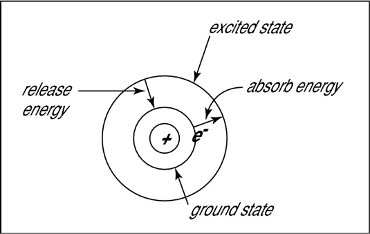 Ground and excited states in the Bohr model.