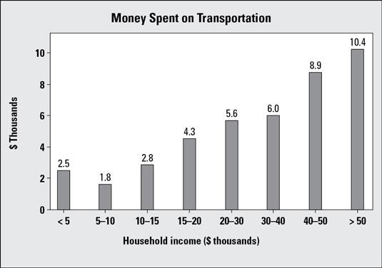 Money spent on transportation bar graph