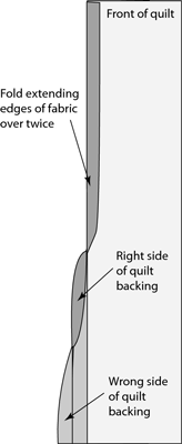A self-binding uses backing fabric to finish raw edges.