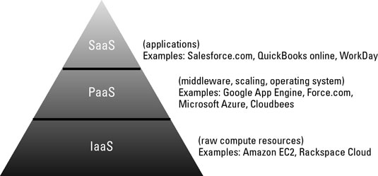 The software stack as a pyramid.