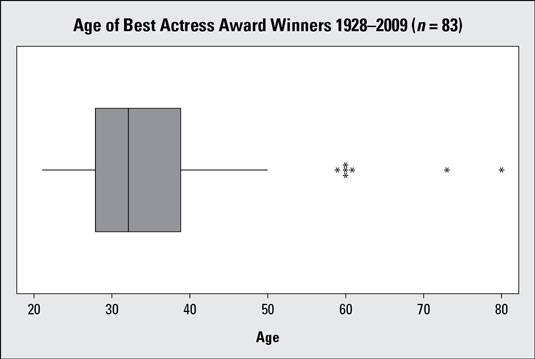 Boxplot of Best Actress ages (1928&#8211;2009; <i>n</i> = 83 actresses).