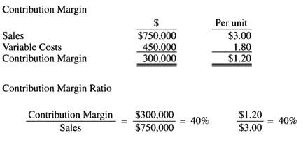 contribution margin per unit