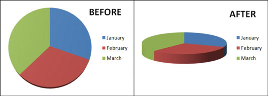 A 3-D pie chart before and after enhancement.