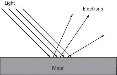 The photoelectric effect.