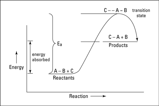 Endothermic reaction of A-B +C-->C-A + B.