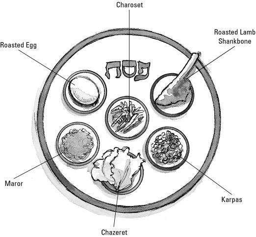 The ritual seder plate.