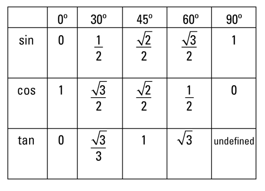 sine cosine tangent  chart