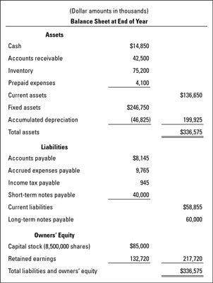 A balance sheet example for a business.
