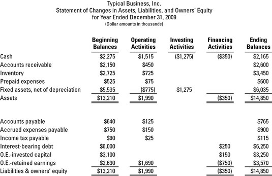 Summary of changes in assets, liabilities, and owners' equity during the year.
