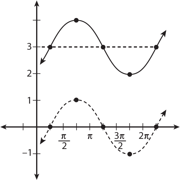 Moving the graph of <i>y</i> = sin(<i>x</i><i> </i>&#8211; pi/4) up by three.