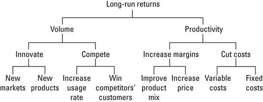 The Long-Run Return Pyramid.