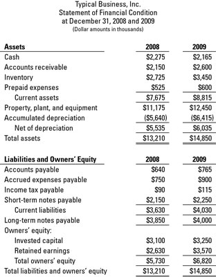The balance sheets of a business at the end of its two most recent years.