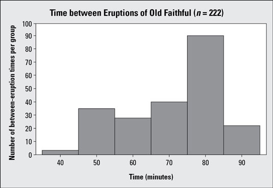 Histogram #1 showing time between eruptions for Old Faithful geyser (<i>n</i> = 222).
